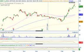Safeway Stock Price Chart Will Recent News Take Safeway Higher