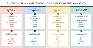 Blood Type Diet Chart The Blood Type Diet Chart Human N Health