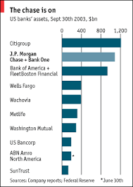 American Banks One Fewer Finance And Economics The