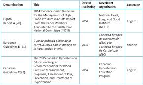 Hypertency Hypertension Guidelines Jnc 8