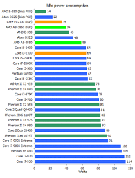 Power Consumption Chart Avs Forum Home Theater