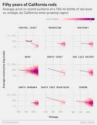 Winemaking Log Chart The Weird World Of Expensive Wine Fivethirtyeight