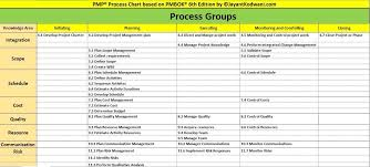 49 Processes Of Project Management Chart Pmp Process Chart Excel Pmbok 6th Edition