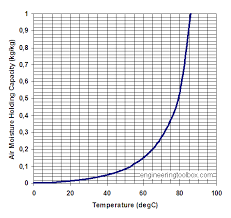Humidity Temperature Relationship Chart Moisture Holding Capacity Of Air