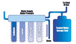 Water Filtration Comparison Chart 11 Best Reverse Osmosis Systems Reviews Guide 2019