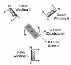 field oriented control of small dc motors put drones on a rising image of direct quadrature d q force components