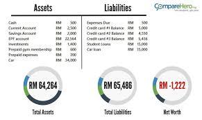 Budget 101 How To Create A Personal Balance Sheet Comparehero