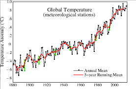 Climate Change Temperature Chart Key Terms You Need To Know To Understand Climate Change