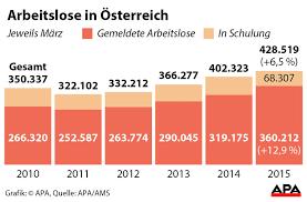 Arbeitslosigkeit statistik austria