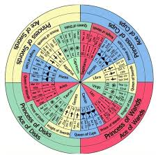 Astrology Decans Chart Thoth Court Cards Astrological Association Esoteric Meanings