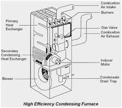 lennox furnace parts diagram pretty lennox gas furnace wiring lennox furnace parts diagram amazing high efficiency gas furnace diagram of lennox furnace parts diagram pretty
