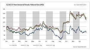 A Quick Look At Natural Gas All Star Charts