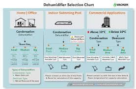 Industrial Dehumidifiers Dubai Abudhabi Sharjah