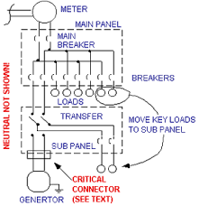 everything you ever (or never) wanted to know about emergency Wiring Diagram For Generator Transfer Switch the only safe way to power items in your house without using an extension cord is to have a double pole double throw (dpdt) transfer switch and sub panel wiring diagrams for generator transfer switch