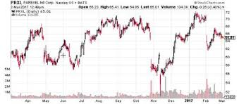 Parexel Investors Swimming With The Whales