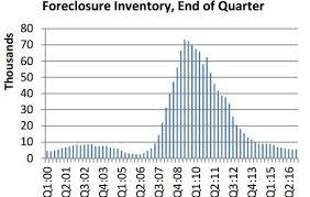 Arizona Foreclosure Inventory Returns To Pre Recession