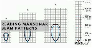 Ultrasonic Beam Spread Charts Reading Maxsonar Beam Patterns Maxbotix Inc