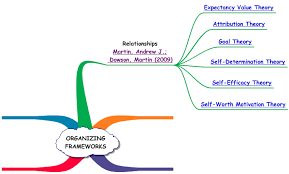 organizing framework of key motivation theories expectancy value  self efficacy motivation learning essay motivation and self efficacy self efficacy motivation essay many research show that self efficacy influences