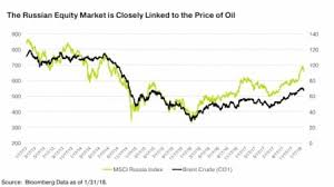Russias Economy Is Signaling An Oil Price Rally Oilprice Com