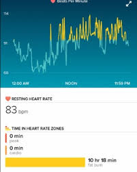 Fitbit Resting Heart Rate Chart Your Fitbit Did What Tracking Pregnancy And Heartbreak