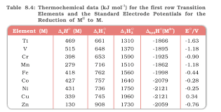 Calculating The Electrode Potential From Thermochemical Data