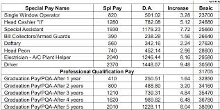 New Da Chart For Bank Employees Da Increase Chart For Bank Clerk Officers Substaff