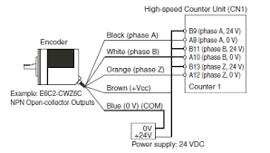 further information of rotary encoders omron industrial automation connections are as follows if the encoder power supply is 5 v or 24 v phase a 5 v power supply → a19 24 v → b20 phase b 5 v power supply → a17