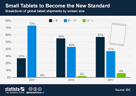 Tablet Chart Chart Small Tablets To Become The New Standard Statista