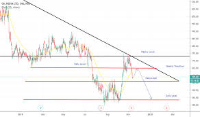 Oil Stock Price And Chart Nse Oil Tradingview