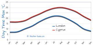 Cyprus Climate Chart Cyprus And London Weather Comparison