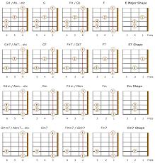 Left Handed Barre Chords For Beginners Bellandcomusic Com
