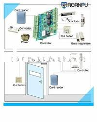hid access control wiring diagram images tacoma fog lights wiring door access control wiring diagram on card access wiring diagram