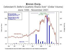 Enron Share Price Chart How Are My Enron Stock Doing Google Search C Chart