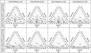 Soil Classification Chart Uscs Revised Soil Classification System For Coarse Fine Mixtures