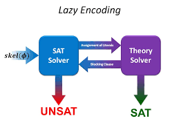 sat and smt solvers ayrat khalimov based on georg hofferek s 68 lazy encoding sat solver theory solver assignment of literals blocking clause sat unsat
