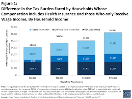 figure 1 figure 1 difference in the tax burden faced by households whose compensation