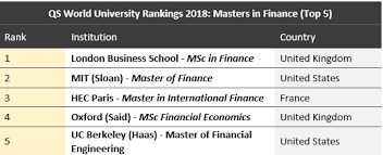 master in finance qs world university rankings 2018 best business schools for getting