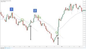 34 Ema Trendline Break Swing Trading Strategy