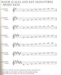 Major Scales And Key Signatures Sharp Keys