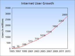 Free Program To Make Charts Chartgo The Online Graph Maker