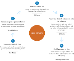how we work at your custom essay order custom essays  how we work
