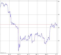 Mckesson Stock Chart Mck