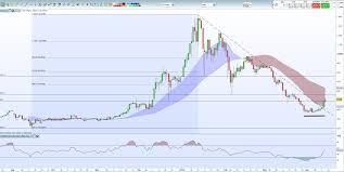 Bitcoin Litecoin Ethereum Charts Chart Analysis Bitcoin Ether Ripple And Litecoin