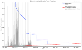 Bitcoin Security In One Chart Bitcoin The Bitcoin Pub