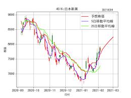 中外 製薬 株価 掲示板