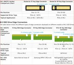 What Is The Difference Between These Nvme Ssds Toms