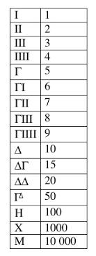 Greek Numerals