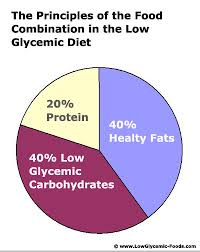 Low Glycemic Chart Low Glycemic Foods Diet Researched Tips And Truth