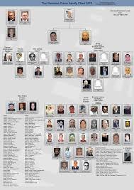 Crime Family Chart 2012 Gambino Crime Family Chart Mafia Families Mafia