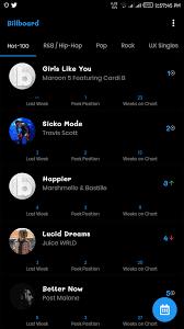 Billboard Chart Top Music Trends Its All Widgets